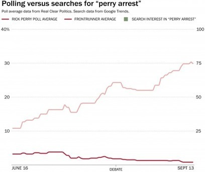 The only person who cared about Rick Perry's indictment was Rick Perry | Current Political Climate in US | Scoop.it