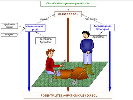Protocole du 'Test à la bêche' utilisé par la CA Vendée | SPATEN   Test Bêche | Scoop.it