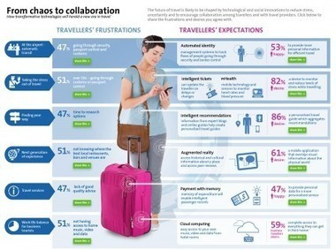 From chaos to collaboration – insight into the future of travel — Amadeus corporate blog | Between technology and humanity | Scoop.it