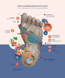 Foot Acupressure Points for Foot Massage Infographic | The Best Infographics | Scoop.it