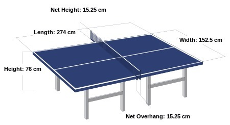 (EN) - Table Tennis Glossary of Terms | megaspin.net | Sports in the world | Scoop.it