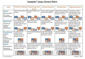 Colección de rúbricas para evaluar | secuencias didácticas | Scoop.it