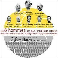 8 hommes détiennent autant de richesses que la moitié de l'humanité | Florilège | Scoop.it
