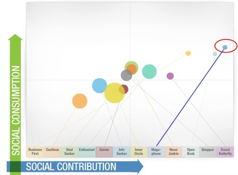 Are Content Curators the power behind social media influence? | Curation Revolution | Scoop.it