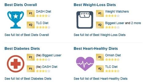 Dash dieet - Het nieuwste Dash dieet uit Amerika werkt! | Voeding en gezondheid | Scoop.it