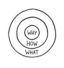 Start With Why > About the golden circle | Crisis als kans | Scoop.it