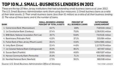 Decline in small business lending has bottomed out, says SBA report — Now ... - The Star-Ledger - NJ.com | Sports Entrepreneurship-4362772 | Scoop.it