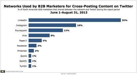 B2B Marketing News » BtoB is Sharing LinkedIn Content to Twitter | E-marketing for BtoB | Scoop.it