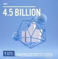 Les 12 chiffres clés de Facebook en juin 2013 | Social Media Curation par Mon Habitat Web | Scoop.it