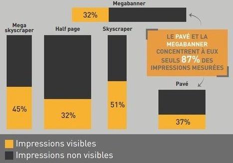 La moitié de la pub en ligne n'est pas vue par les internautes | web 2.0 , outils internet, reseaux sociaux, community manager et tous sujets | Scoop.it