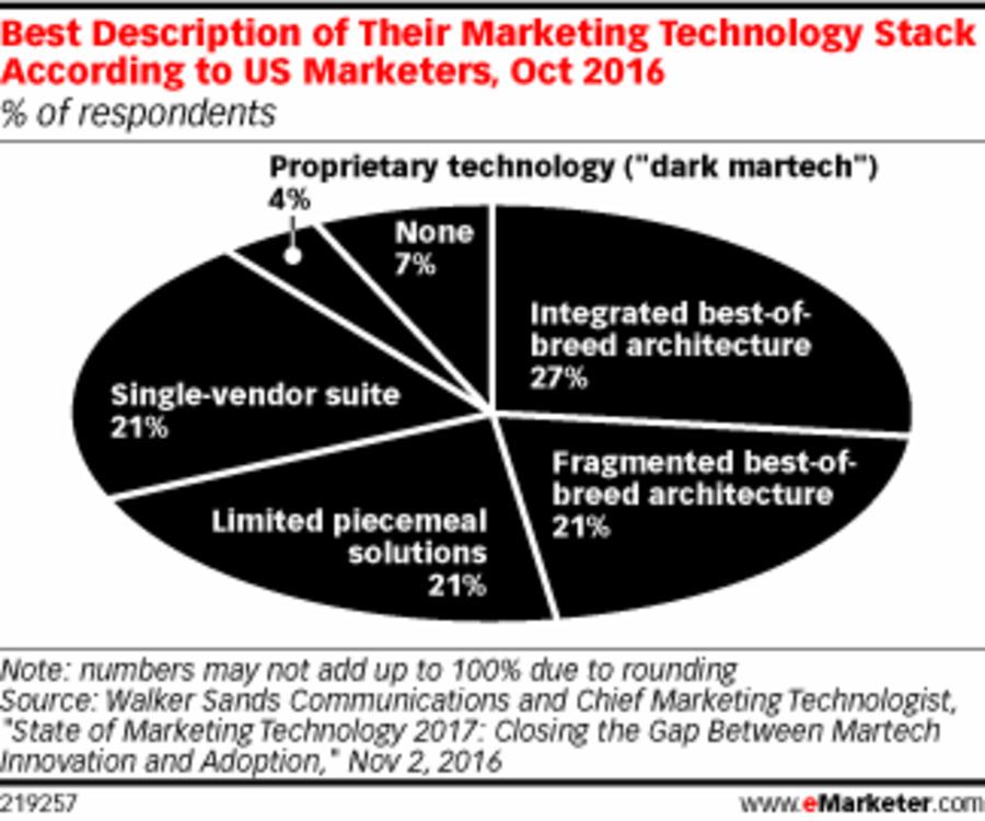 a description of marketing