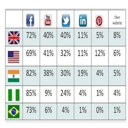 Social Profile and Job Applciations | Social Media Today | Media Trends in Korean View | Scoop.it