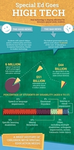 Educational Technology in Special Education Infographic | Aprendiendo a Distancia | Scoop.it