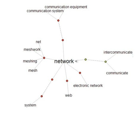 Thinkmap Visual Thesaurus - An online thesaurus and dictionary of over 145,000 words that you explore using an interactive map. | Visualisatie-tools Social Media | Scoop.it