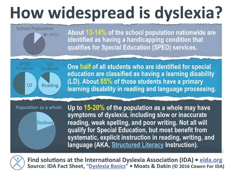 How widespread is dyslexia? – International Dyslexia Association @lawrenceschool @cdcowen | Students with dyslexia & ADHD in independent and public schools | Scoop.it