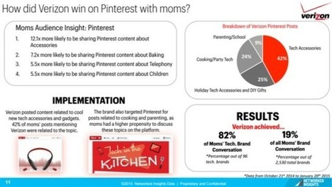 Report: Pinterest Links to Branded Content Shared Get More Shares   Pinterest for Business   Scoop.it