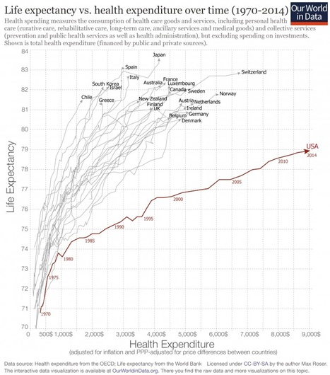 Life expectancy vs. health expenditure over time, 1970-2014   Co-creation in health   Scoop.it