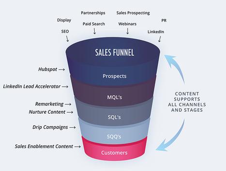 B2B Demand Generation | World of #SEO, #SMM, #ContentMarketing, #DigitalMarketing | Scoop.it