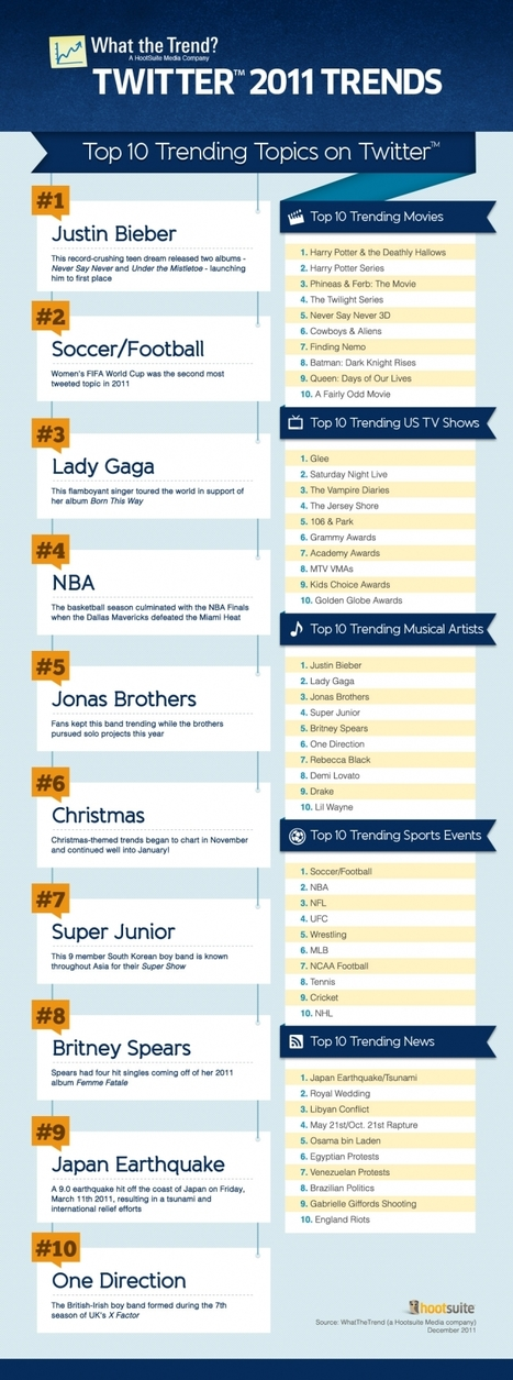 Top 10 Twitter Trends of 2011: TV, Movies, Music and News | Trending Topics: What's Hot Right Now in Social Media - Advertising Age | Psychology of Consumer Behaviour | Scoop.it
