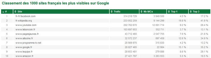 Classement des 1000 sites français les plus visibles sur Google | TIC et TICE mais... en français | Scoop.it