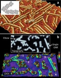 Electronically connected graphene nanoribbons foresee high-speed electronics: Chemical interconnection bridges electronic properties of graphene-nanoribbons with zigzag-edge features | Science et Technique | Scoop.it