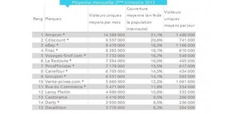 E-commerce : ces grandes enseignes (Decathlon, Darty, Casto ... - Challenges.fr | Distribution spécialisée produits techniques | Scoop.it