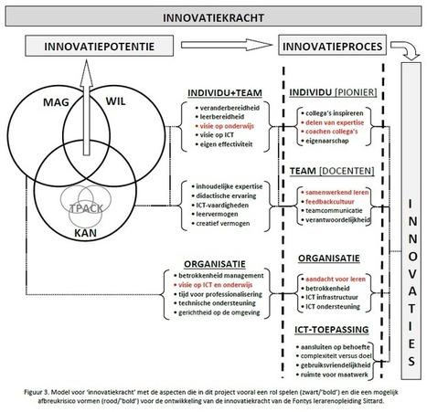 Inventarisatie van ICT-docentprofessionaliserin... | TPACK in het onderwijs | Scoop.it