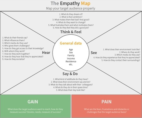 Empathy Map Template Word 44 best empathy maps images on pinterest ...