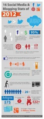 16 Interesting Social Media Stats of 2012 [Infographic]   visualizing social media   Scoop.it
