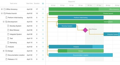 Gantt chart in dhtmlx javascript ui library scoop comparing gantt chart and timeline chart dhtmlx blog dhtmlx javascript ui library scoop ccuart Gallery