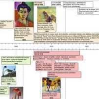 3 outils en ligne pour creer des frises chronologiques | Education & Numérique | Scoop.it
