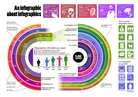 Nik's QuickShout: Exploiting Infographics for ELT | IWBs & Language Teaching | Scoop.it