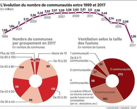 Le big bang de l'INTERCOMMUNALITÉ redessine les territoires français | URBANmedias | Scoop.it