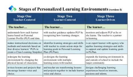 New Version: Stages of Personalized Learning Environments (v4) | Personalize Learning (#plearnchat) | Scoop.it