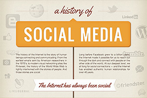 A History of Social Media [Infographic] | Copyblogger | Social Media (network, technology, blog, community, virtual reality, etc...) | Scoop.it
