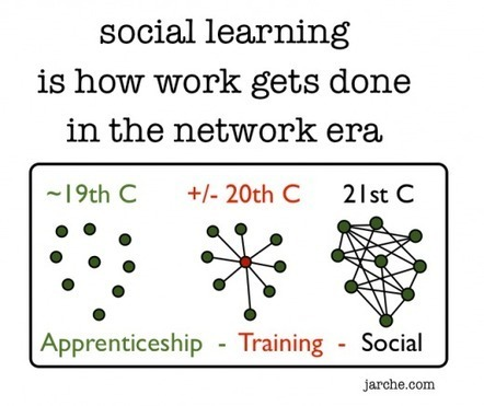 Social learning is how work gets redesigned in the network era | Harold Jarche | Edu Tech For Development | Scoop.it