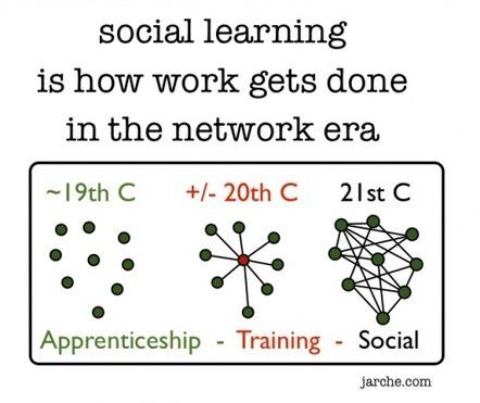 Social learning is for human work | Harold Jarche | Medienbildung | Scoop.it