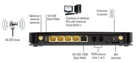 Netgear 3g router with sim slot casino games rules craps