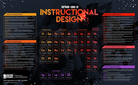 The Periodic Table of Instructional Design | ED|IT| | Scoop.it