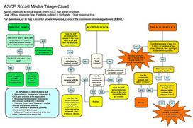 Breakdown: Social Media Workflow by Jeremiah Owyang   Social business   Scoop.it