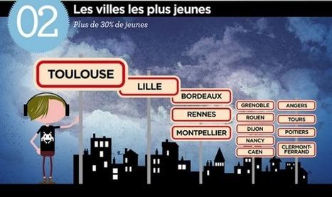 [Infographie] Où sont les jeunes ? A Toulouse ! | Toulouse La Ville Rose | Scoop.it