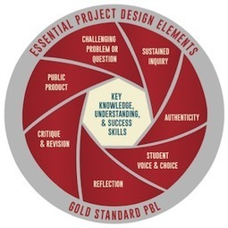 "Why We Changed Our Model of the ""8 Essential Elements of PBL"" - PBL - BIE 