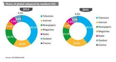 Mobile fuels acceleration in global ad spend | News | M&M | SoLoMo - beyond the buzzword | Scoop.it
