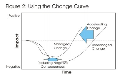 The Change Curve - Change Management Training from MindTools.com | Business change | Scoop.it