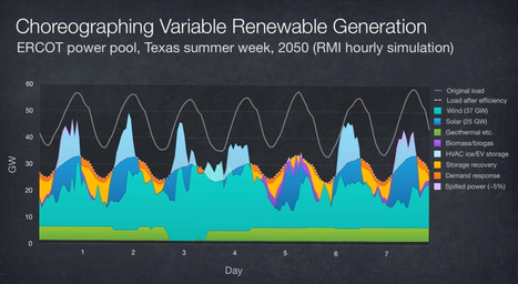"RMI Blows The Lid Off The ""Baseload Power"" Myth (Video) 