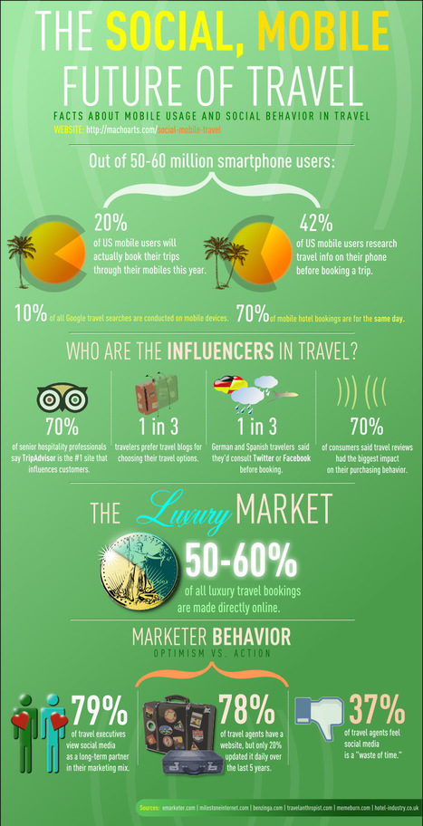 Infographic: the future of Travel | Optimize your Social Media | Scoop.it