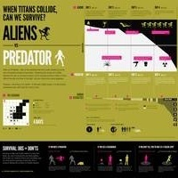 Infographic lays out your chances of surviving an Alien vs. Predator film | Infographics | Scoop.it
