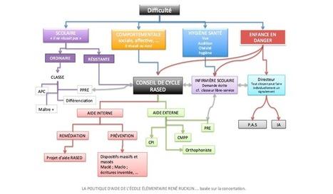 Carte Mentale du cheminement des AIDES | Cartes mentales | Scoop.it