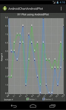Android Chart using AndroidPlot | Android Development for all | Scoop.it