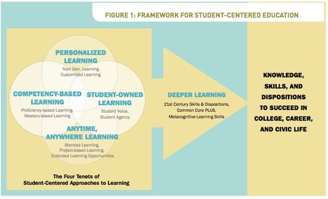 Putting Students at the Center: A Reference Guide | ART: Personalisation for Transformed Engagement | Scoop.it
